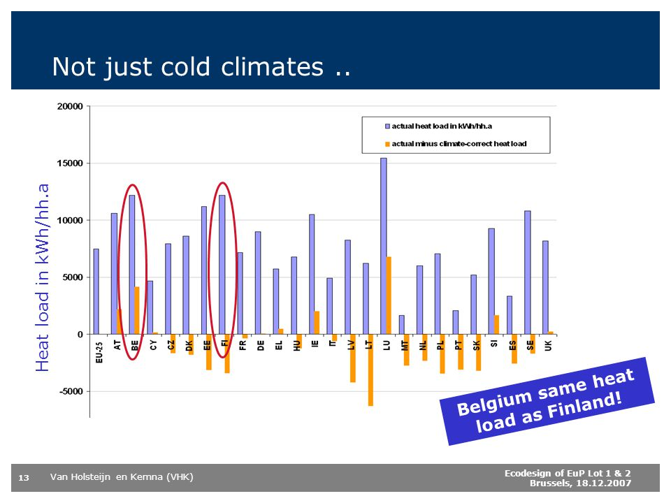 Van Holsteijn en Kemna (VHK) 13 Ecodesign of EuP Lot 1 & 2 Brussels, 18.12.2007 Not just cold climates..