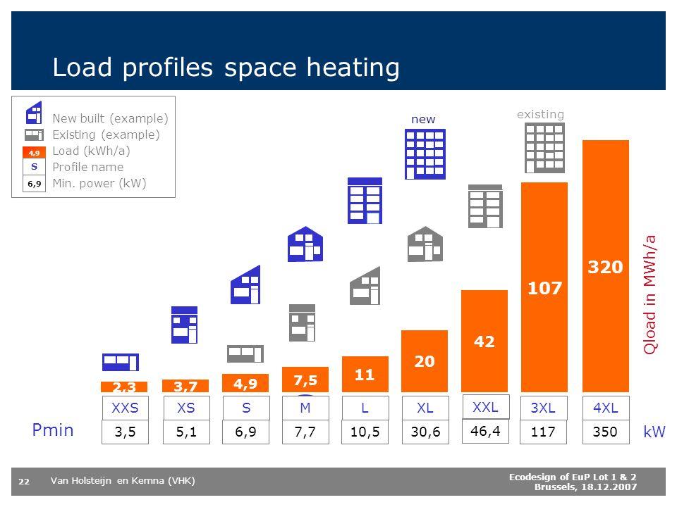 Van Holsteijn en Kemna (VHK) 22 Ecodesign of EuP Lot 1 & 2 Brussels, 18.12.2007 Load profiles space heating kW New built (example) Existing (example)