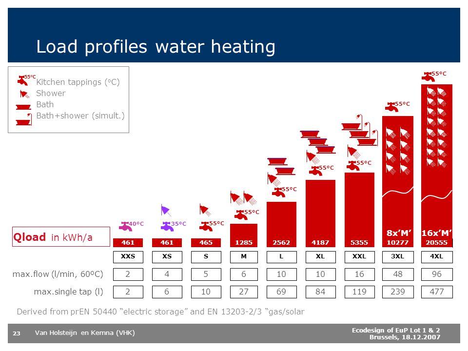Van Holsteijn en Kemna (VHK) 23 Ecodesign of EuP Lot 1 & 2 Brussels, 18.12.2007 Derived from prEN 50440 electric storage and EN 13203-2/3 gas/solar Load profiles water heating Kitchen tappings ( o C) Shower Bath Bath+shower (simult.) 55ºC
