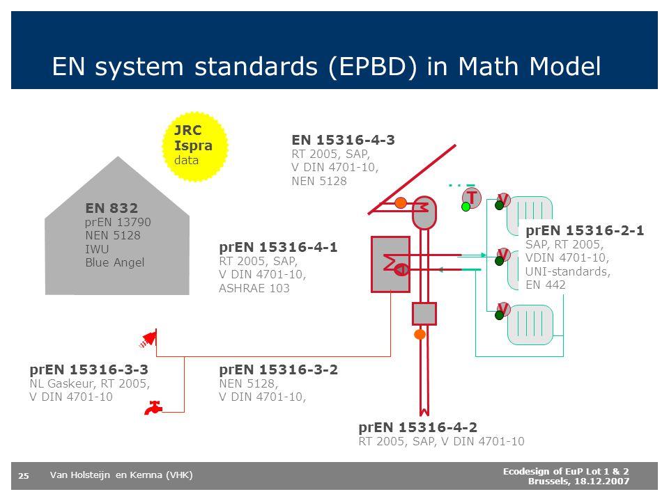 Van Holsteijn en Kemna (VHK) 25 Ecodesign of EuP Lot 1 & 2 Brussels, 18.12.2007 EN system standards (EPBD) in Math Model V V V T JRC Ispra data EN 832 prEN 13790 NEN 5128 IWU Blue Angel EN 15316-4-3 RT 2005, SAP, V DIN 4701-10, NEN 5128 prEN 15316-2-1 SAP, RT 2005, VDIN 4701-10, UNI-standards, EN 442 prEN 15316-4-1 RT 2005, SAP, V DIN 4701-10, ASHRAE 103 prEN 15316-4-2 RT 2005, SAP, V DIN 4701-10 prEN 15316-3-2 NEN 5128, V DIN 4701-10, prEN 15316-3-3 NL Gaskeur, RT 2005, V DIN 4701-10