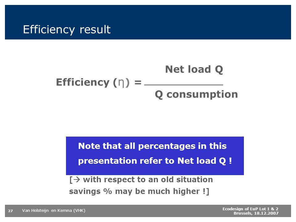 Van Holsteijn en Kemna (VHK) 27 Ecodesign of EuP Lot 1 & 2 Brussels, 18.12.2007 Efficiency result Net load Q Efficiency ( η ) = Q consumption Note that all percentages in this presentation refer to Net load Q .