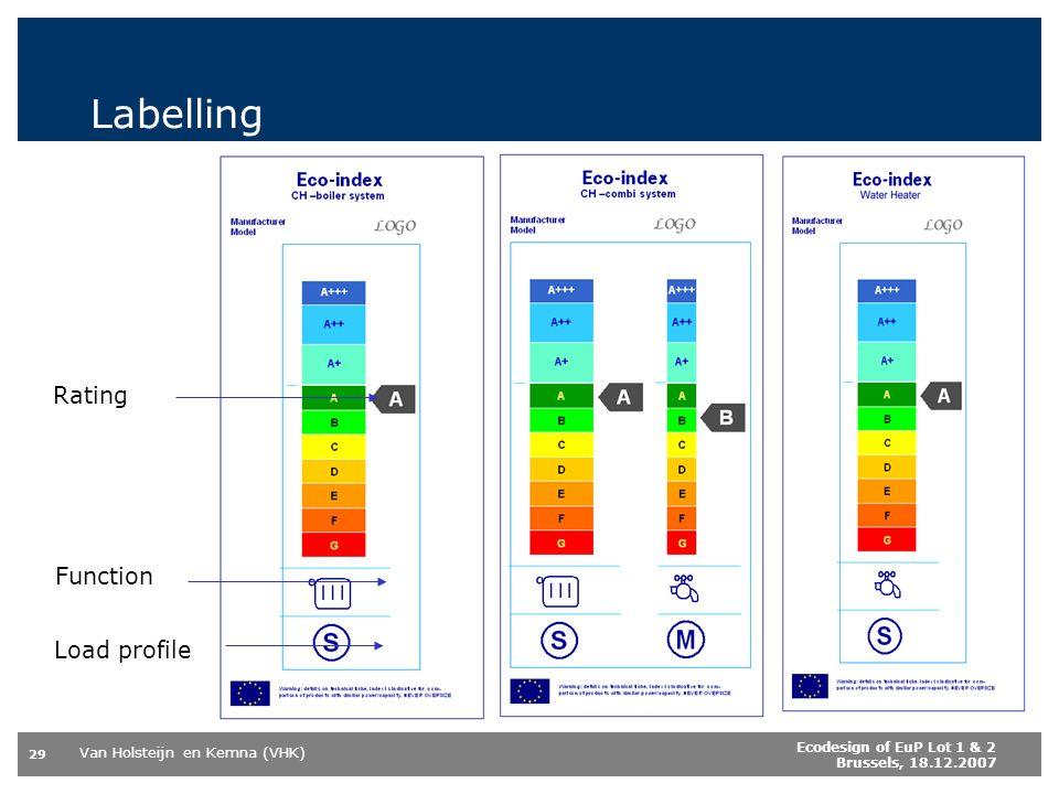 Van Holsteijn en Kemna (VHK) 29 Ecodesign of EuP Lot 1 & 2 Brussels, 18.12.2007 Labelling Rating Function Load profile