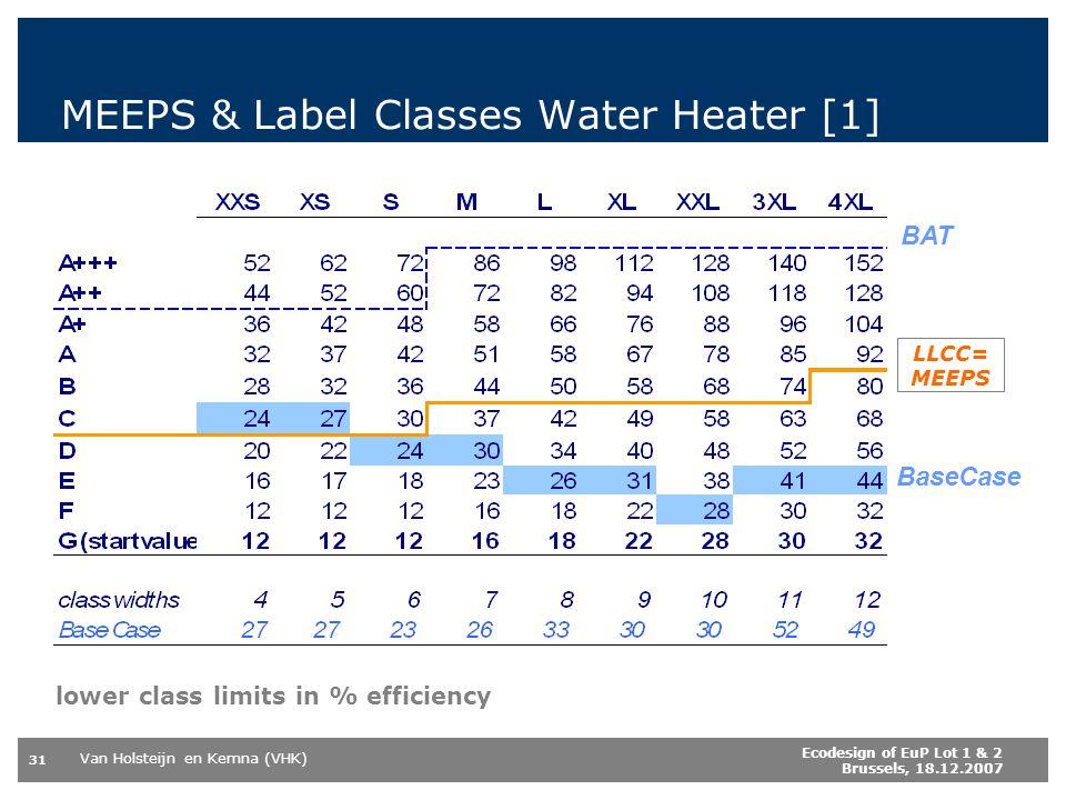Van Holsteijn en Kemna (VHK) 31 Ecodesign of EuP Lot 1 & 2 Brussels, 18.12.2007 MEEPS & Label Classes Water Heater [1] BaseCase LLCC BAT lower class limits in % efficiency LLCC= MEEPS