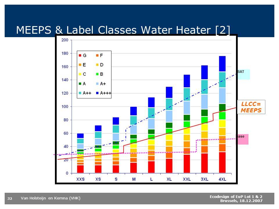 Van Holsteijn en Kemna (VHK) 32 Ecodesign of EuP Lot 1 & 2 Brussels, 18.12.2007 Base LLCC BAT MEEPS & Label Classes Water Heater [2] LLCC= MEEPS
