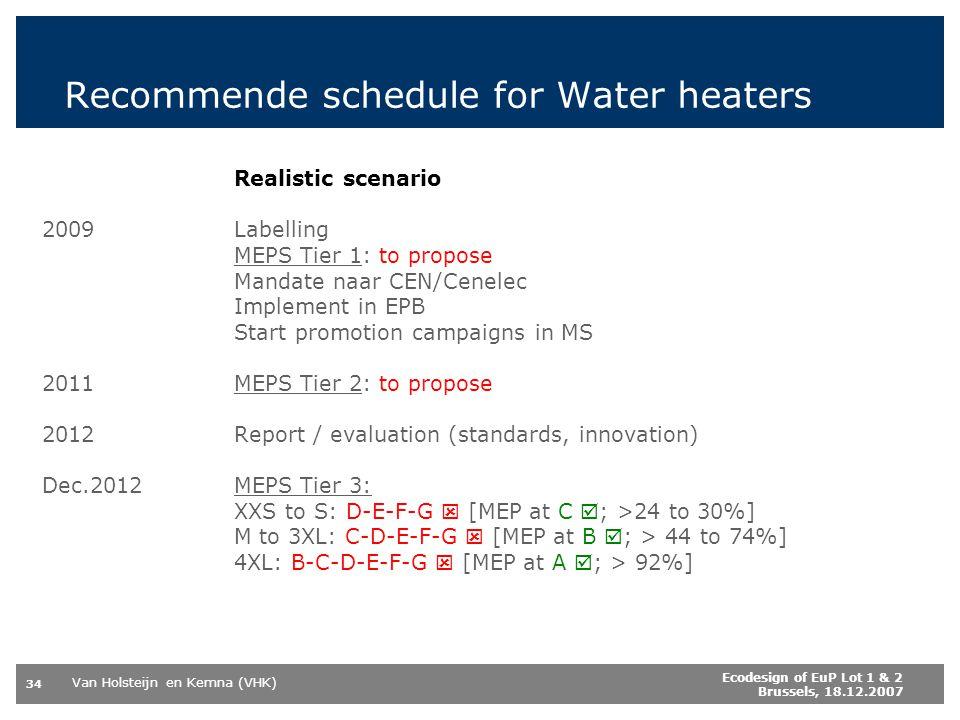 Van Holsteijn en Kemna (VHK) 34 Ecodesign of EuP Lot 1 & 2 Brussels, 18.12.2007 Realistic scenario 2009 Labelling MEPS Tier 1: to propose Mandate naar CEN/Cenelec Implement in EPB Start promotion campaigns in MS 2011MEPS Tier 2: to propose 2012Report / evaluation (standards, innovation) Dec.2012MEPS Tier 3: XXS to S: D-E-F-G [MEP at C ; >24 to 30%] M to 3XL: C-D-E-F-G [MEP at B ; > 44 to 74%] 4XL: B-C-D-E-F-G [MEP at A ; > 92%] Recommende schedule for Water heaters