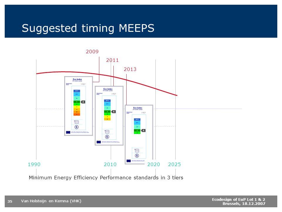 Van Holsteijn en Kemna (VHK) 35 Ecodesign of EuP Lot 1 & 2 Brussels, 18.12.2007 Suggested timing MEEPS 202520101990 Minimum Energy Efficiency Performa