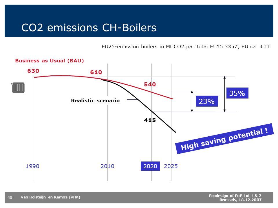 Van Holsteijn en Kemna (VHK) 43 Ecodesign of EuP Lot 1 & 2 Brussels, 18.12.2007 CO2 emissions CH-Boilers 2020202520101990 EU25-emission boilers in Mt CO2 pa.