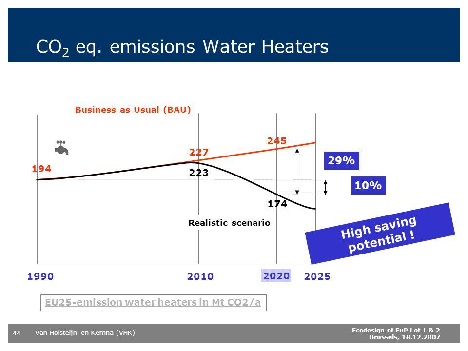 Van Holsteijn en Kemna (VHK) 44 Ecodesign of EuP Lot 1 & 2 Brussels, 18.12.2007 CO 2 eq. emissions Water Heaters 19902010 2020 2025 194 227 245 Busine