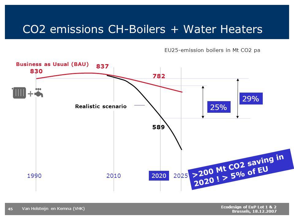 Van Holsteijn en Kemna (VHK) 45 Ecodesign of EuP Lot 1 & 2 Brussels, 18.12.2007 CO2 emissions CH-Boilers + Water Heaters 2020202520101990 EU25-emissio
