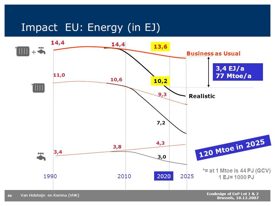 Van Holsteijn en Kemna (VHK) 46 Ecodesign of EuP Lot 1 & 2 Brussels, 18.12.2007 Impact EU: Energy (in EJ) 3,4 EJ/a 77 Mtoe/a 3,0 7,2 10,2 Realistic *= at 1 Mtoe is 44 PJ (GCV) 1 EJ= 1000 PJ 3,8 3,4 4,3 11,0 10,6 9,3 14,4 13,6 2020202520101990 Business as Usual + 120 Mtoe in 2025