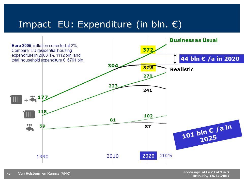 Van Holsteijn en Kemna (VHK) 47 Ecodesign of EuP Lot 1 & 2 Brussels, 18.12.2007 Impact EU: Expenditure (in bln. ) 44 bln /a in 2020 101 bln /a in 2025