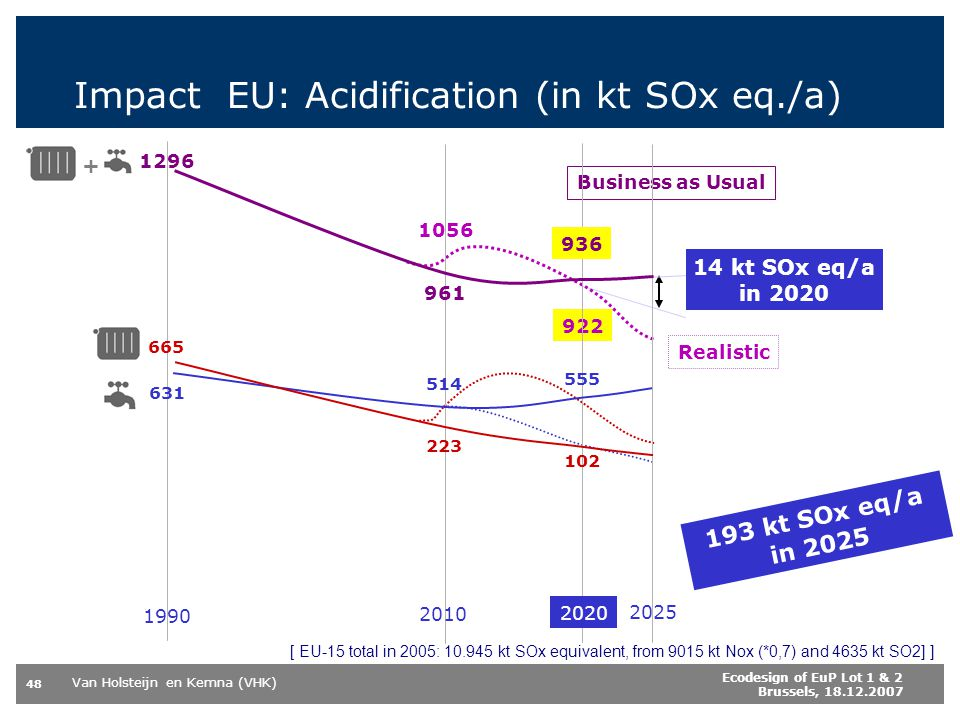 Van Holsteijn en Kemna (VHK) 48 Ecodesign of EuP Lot 1 & 2 Brussels, 18.12.2007 Impact EU: Acidification (in kt SOx eq./a) 14 kt SOx eq/a in 2020 193 kt SOx eq/a in 2025 Realistic 922 1056 Business as Usual 2020 2025 2010 1990 514 631 102 665 223 961 1296 + 936 555 [ EU-15 total in 2005: 10.945 kt SOx equivalent, from 9015 kt Nox (*0,7) and 4635 kt SO2] ]