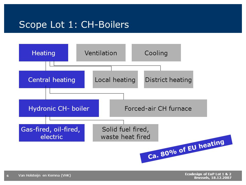 Van Holsteijn en Kemna (VHK) 6 Ecodesign of EuP Lot 1 & 2 Brussels, 18.12.2007 Scope Lot 1: CH-Boilers HeatingCoolingVentilation Central heatingLocal