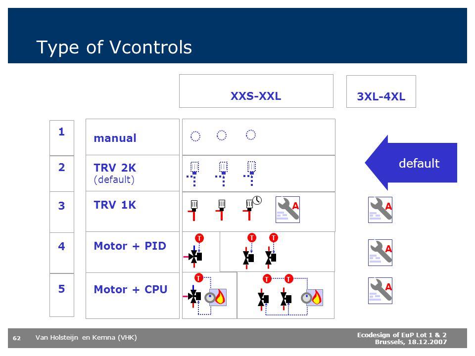 Van Holsteijn en Kemna (VHK) 62 Ecodesign of EuP Lot 1 & 2 Brussels, 18.12.2007 Type of Vcontrols XXS-XXL 3XL-4XL 1 manual 2 TRV 2K (default) 3 TRV 1K 4 Motor + PID 5 Motor + CPU A TTT AAA TTT default