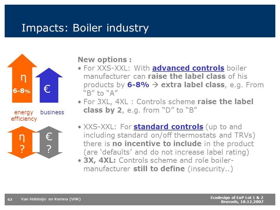 Van Holsteijn en Kemna (VHK) 63 Ecodesign of EuP Lot 1 & 2 Brussels, 18.12.2007 Impacts: Boiler industry New options : For XXS-XXL: With advanced cont