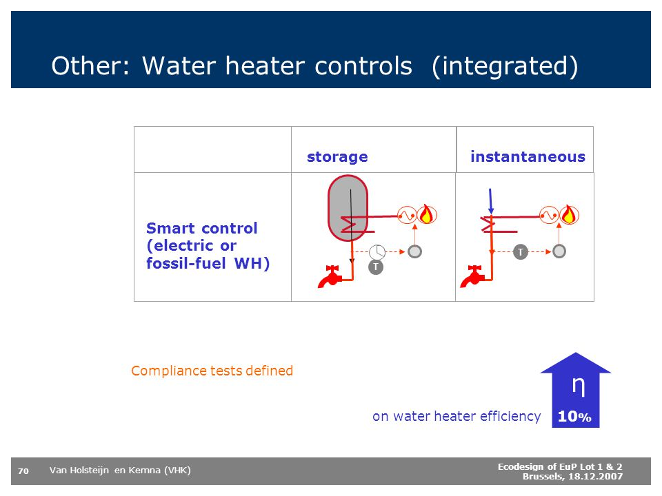 Van Holsteijn en Kemna (VHK) 70 Ecodesign of EuP Lot 1 & 2 Brussels, 18.12.2007 Other: Water heater controls (integrated) storage Smart control (electric or fossil-fuel WH) η 10 % Compliance tests defined T T instantaneous on water heater efficiency