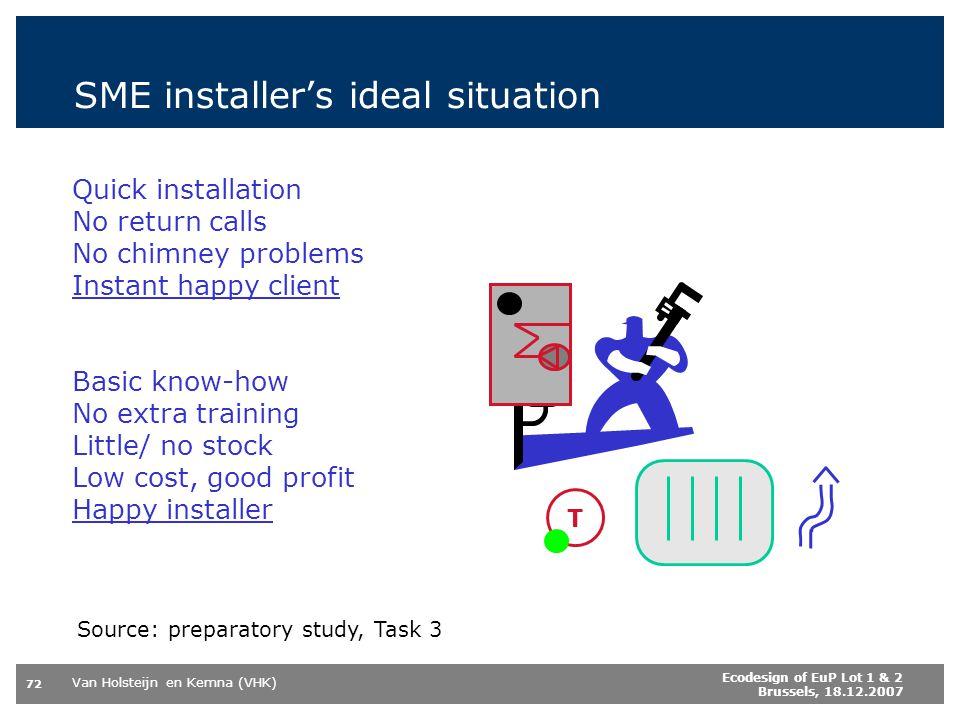 Van Holsteijn en Kemna (VHK) 72 Ecodesign of EuP Lot 1 & 2 Brussels, 18.12.2007 SME installers ideal situation Quick installation No return calls No c