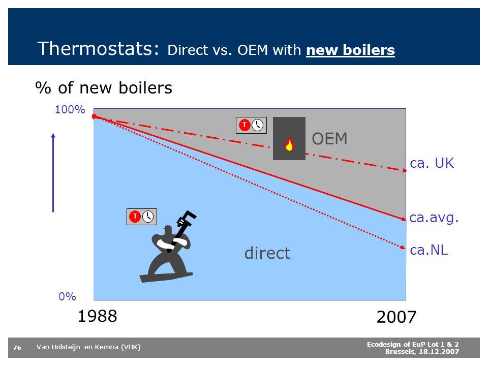 Van Holsteijn en Kemna (VHK) 76 Ecodesign of EuP Lot 1 & 2 Brussels, 18.12.2007 Thermostats: Direct vs. OEM with new boilers 1988 2007 direct OEM % of