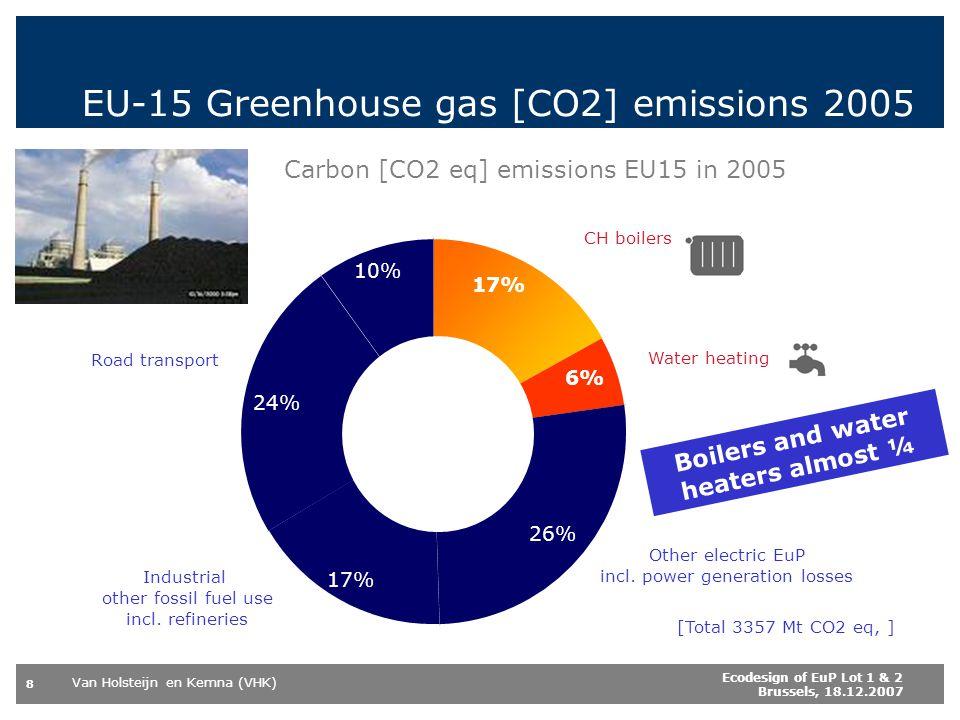 Van Holsteijn en Kemna (VHK) 8 Ecodesign of EuP Lot 1 & 2 Brussels, 18.12.2007 Carbon [CO2 eq] emissions EU15 in 2005 17% 6% 26% 17% 24% 10% EU-15 Gre
