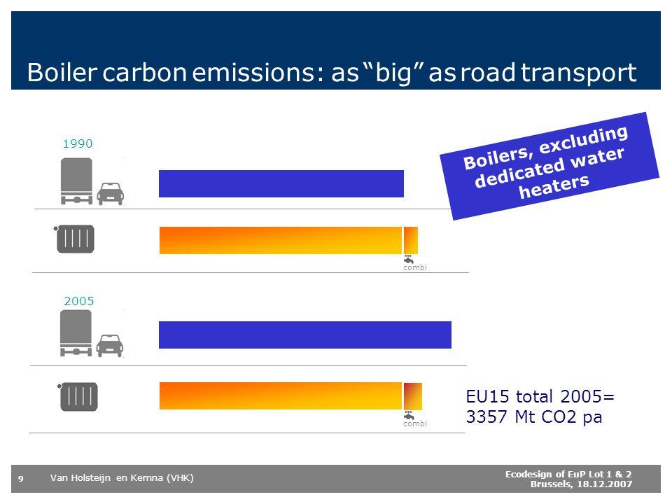 Van Holsteijn en Kemna (VHK) 9 Ecodesign of EuP Lot 1 & 2 Brussels, 18.12.2007 Boiler carbon emissions: as big as road transport 1990 2005 EU15 total 2005= 3357 Mt CO2 pa Boilers, excluding dedicated water heaters combi