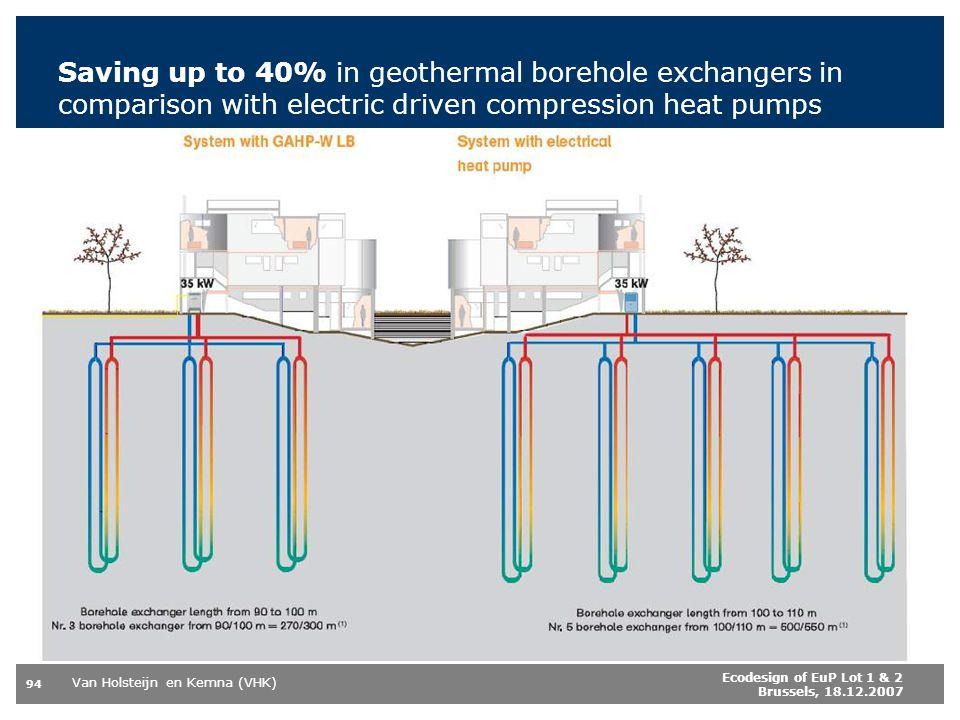 Van Holsteijn en Kemna (VHK) 94 Ecodesign of EuP Lot 1 & 2 Brussels, 18.12.2007 Saving up to 40% in geothermal borehole exchangers in comparison with