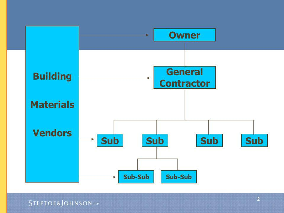2 General Contractor Building Materials Vendors Owner Sub Sub-Sub