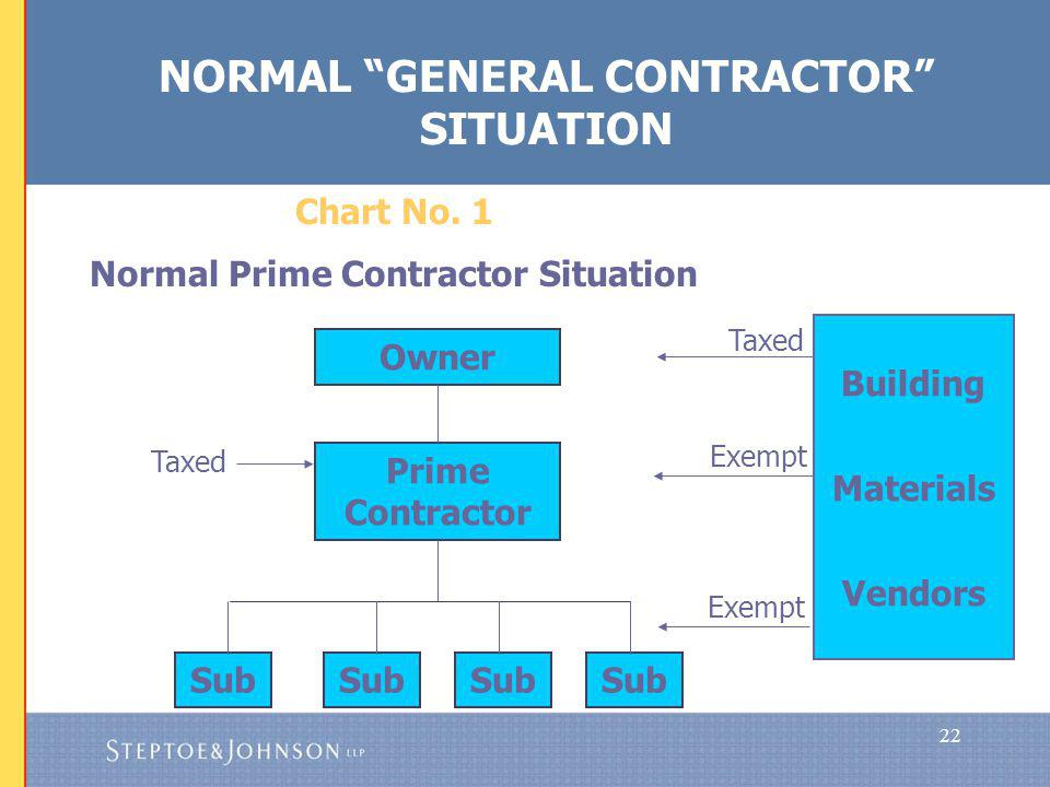 22 Taxed Chart No. 1 Normal Prime Contractor Situation Owner Prime Contractor Sub Taxed Building Materials Vendors Exempt NORMAL GENERAL CONTRACTOR SI