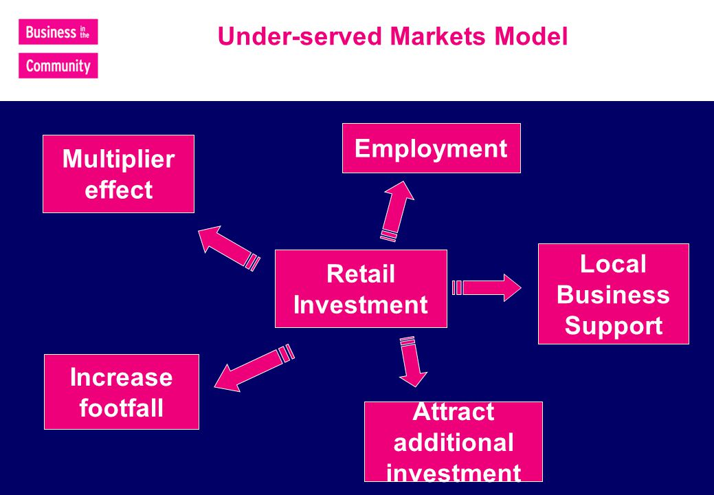 Under-served Markets Model Retail Investment Employment Local Business Support Increase footfall Attract additional investment Multiplier effect