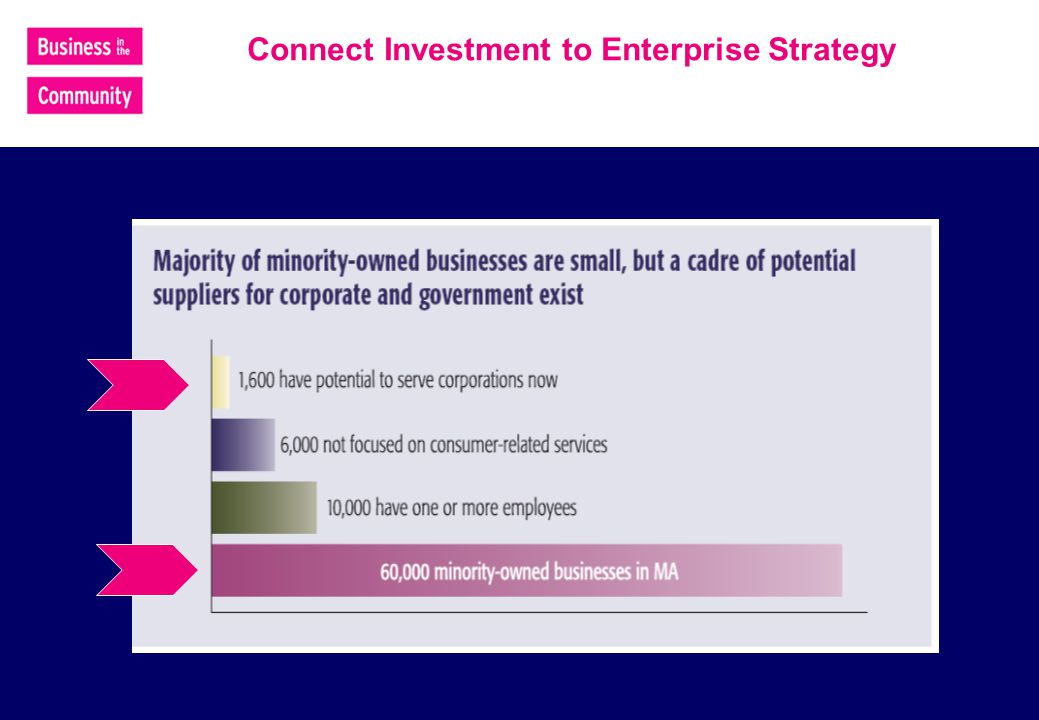 Connect Investment to Enterprise Strategy
