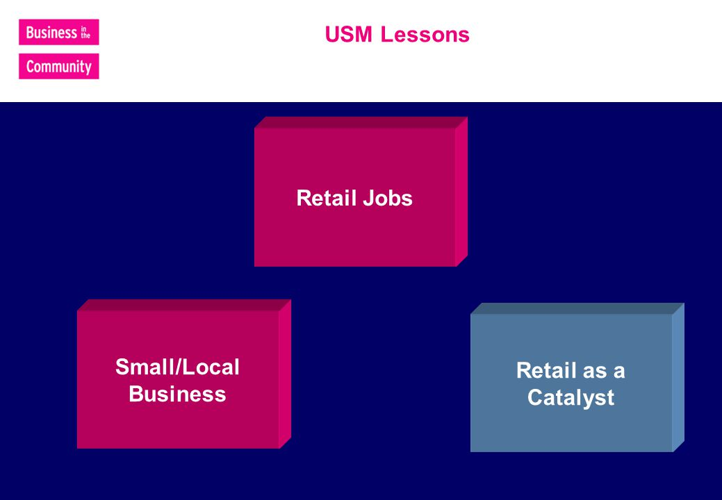 USM Lessons Small/Local Business Retail as a Catalyst Retail Jobs