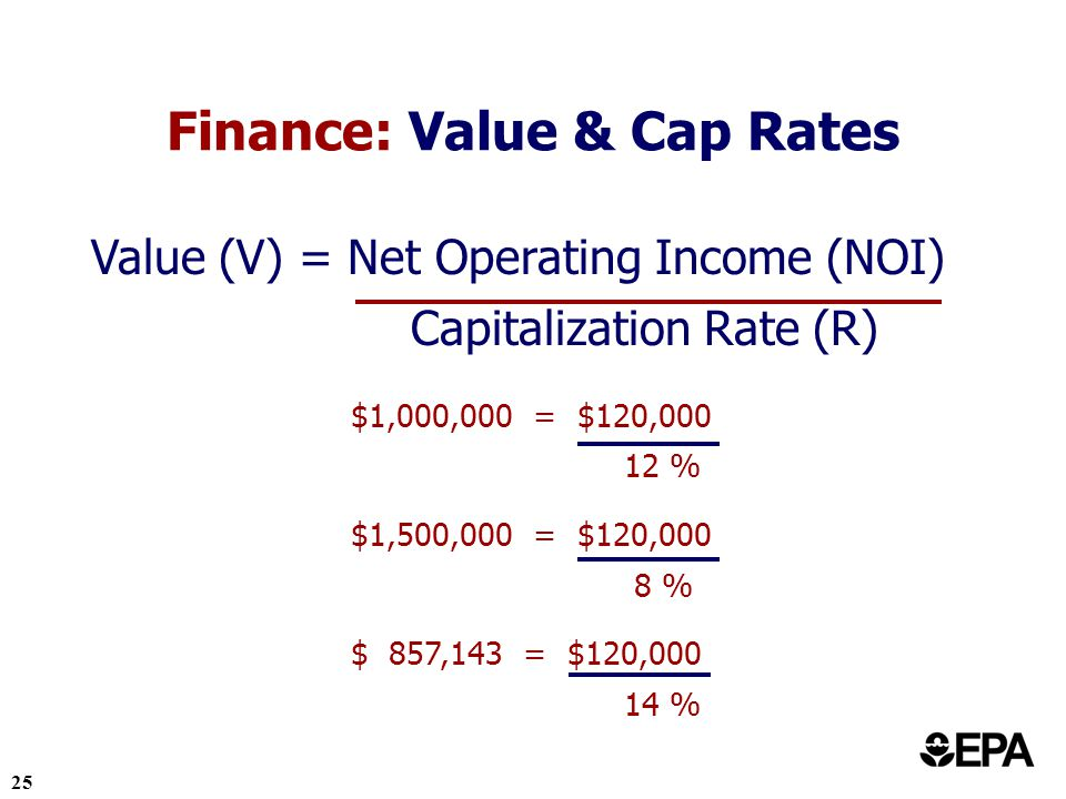 25 Finance: Value & Cap Rates Value (V) = Net Operating Income (NOI) Capitalization Rate (R) $1,000,000 = $120,000 12 % $1,500,000 = $120,000 8 % $ 857,143 = $120,000 14 %