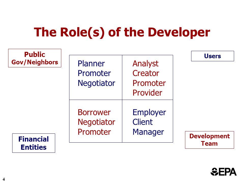 5 The Development Team Standard Development: Engineers, Architect, Appraiser, Market Analyst, Real Estate Brokers, Attorneys, Mortgage Brokers, Tenants/Users, Lenders, Planners, etc.