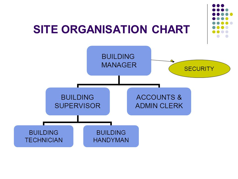 SITE ORGANISATION CHART BUILDING MANAGER BUILDING SUPERVISOR BUILDING TECHNICIAN BUILDING HANDYMAN ACCOUNTS & ADMIN CLERK SECURITY