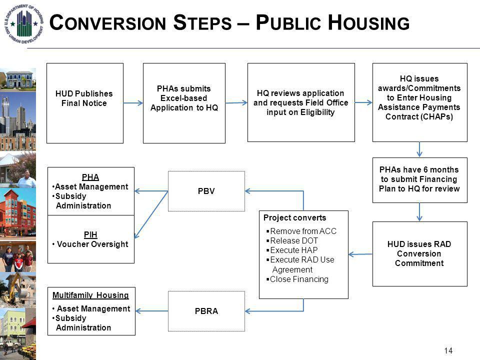 C ONVERSION S TEPS – P UBLIC H OUSING 14 HUD Publishes Final Notice PHAs submits Excel-based Application to HQ HQ reviews application and requests Fie