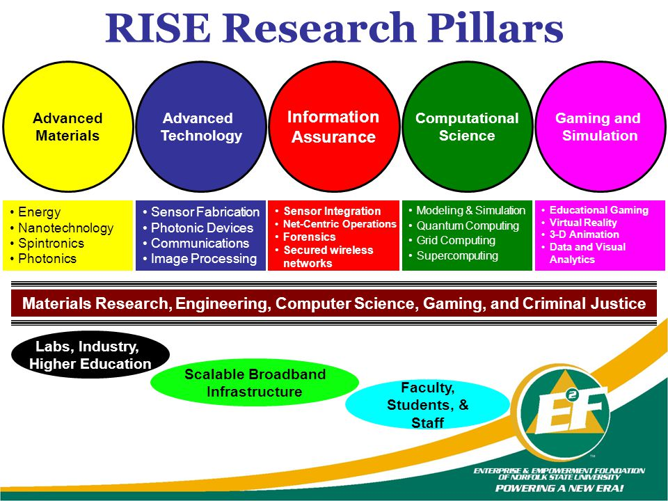 Materials Research, Engineering, Computer Science, Gaming, and Criminal Justice RISE Research Pillars Labs, Industry, Higher Education Faculty, Studen