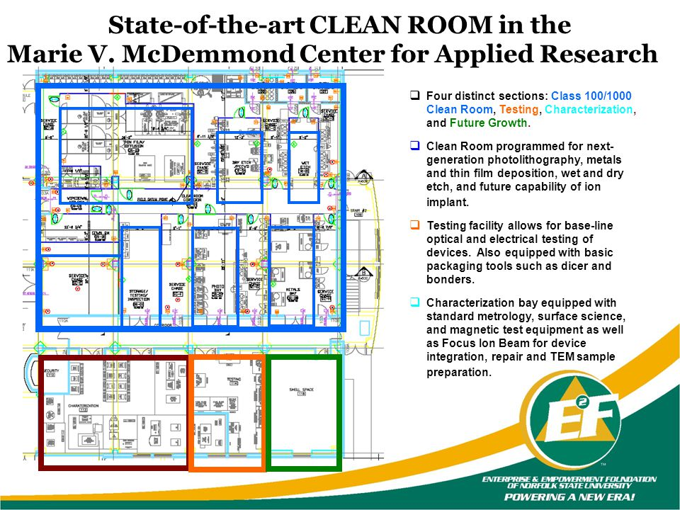 Four distinct sections: Class 100/1000 Clean Room, Testing, Characterization, and Future Growth. Clean Room programmed for next- generation photolitho