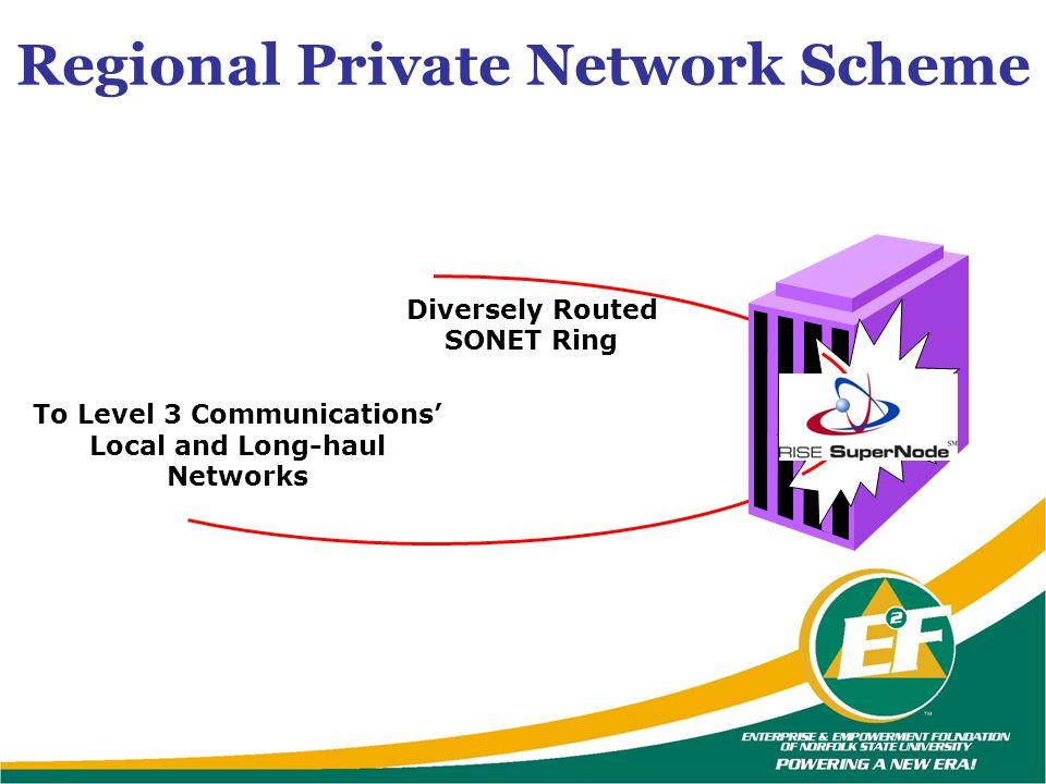 Regional Private Network Scheme Gateway Diversely Routed SONET Ring To Level 3 Communications Local and Long-haul Networks