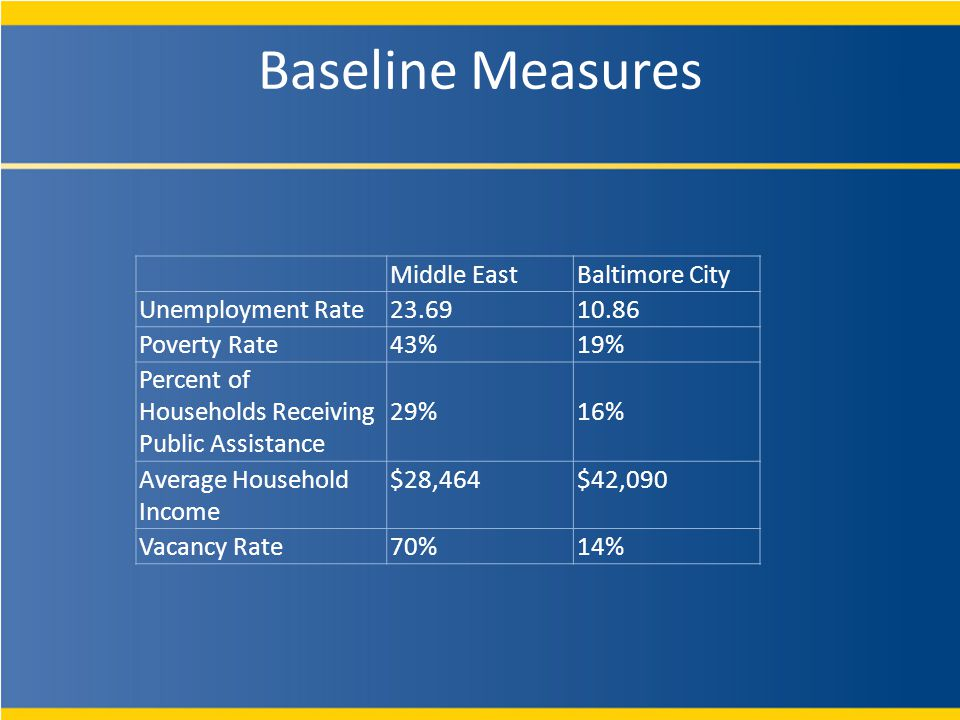 Baseline Measures Middle EastBaltimore City Unemployment Rate 23.6910.86 Poverty Rate 43%19% Percent of Households Receiving Public Assistance 29%16% Average Household Income $28,464$42,090 Vacancy Rate 70%14%