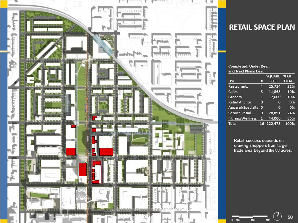 50 0100300500 RETAIL SPACE PLAN Completed, Under Dev., and Next Phase Dev.