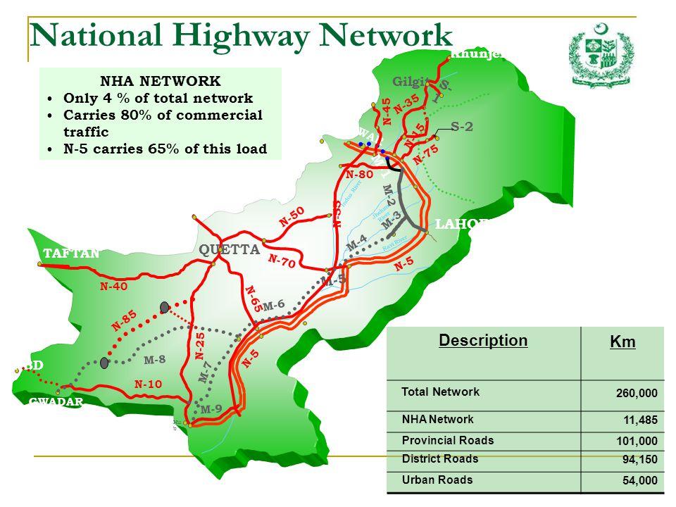 Khunjerab Pass N-35 N-70 N-50 N-40 N-25 KARACHI CHAMAN TAFTAN N-65 N-5 GWADAR QUETTA PESHAWAR N-5 N-55 Indus River Jhelum River Ravi River M-3 Hu b M-5 M-6 M-9 N-15 Gilgit S- 1 N-75 M-1 M-2 GABD N-45 N-80 S-2 N-10 M-8 M-7 LAHORE M-4 N-85 Description Km Total Network 260,000 NHA Network 11,485 Provincial Roads 101,000 District Roads 94,150 Urban Roads 54,000 NHA NETWORK Only 4 % of total network Carries 80% of commercial traffic N-5 carries 65% of this load National Highway Network