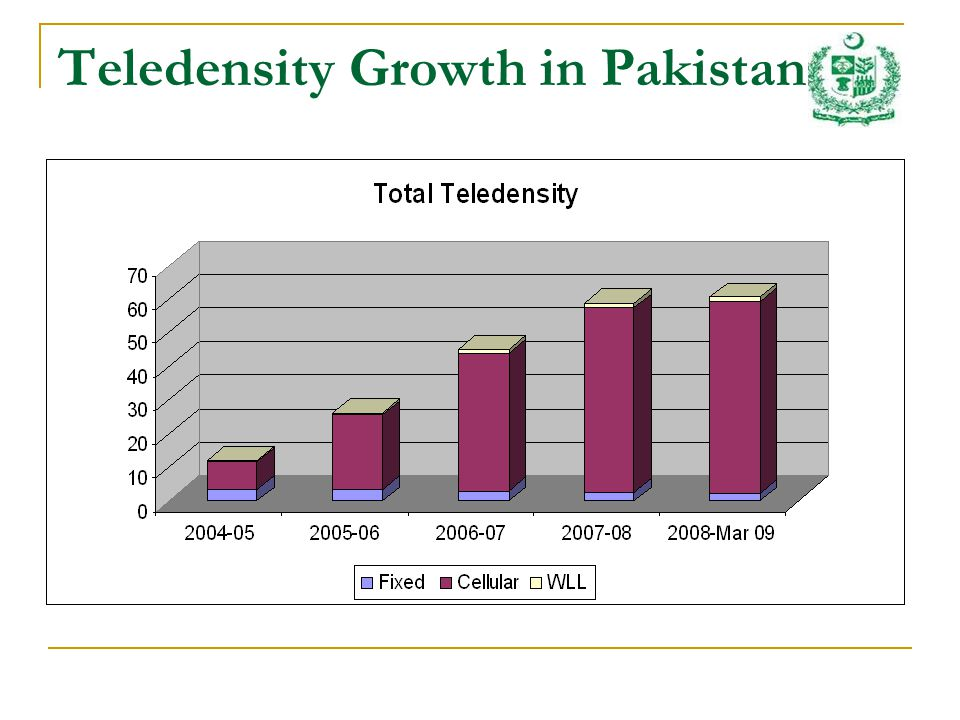 Teledensity Growth in Pakistan