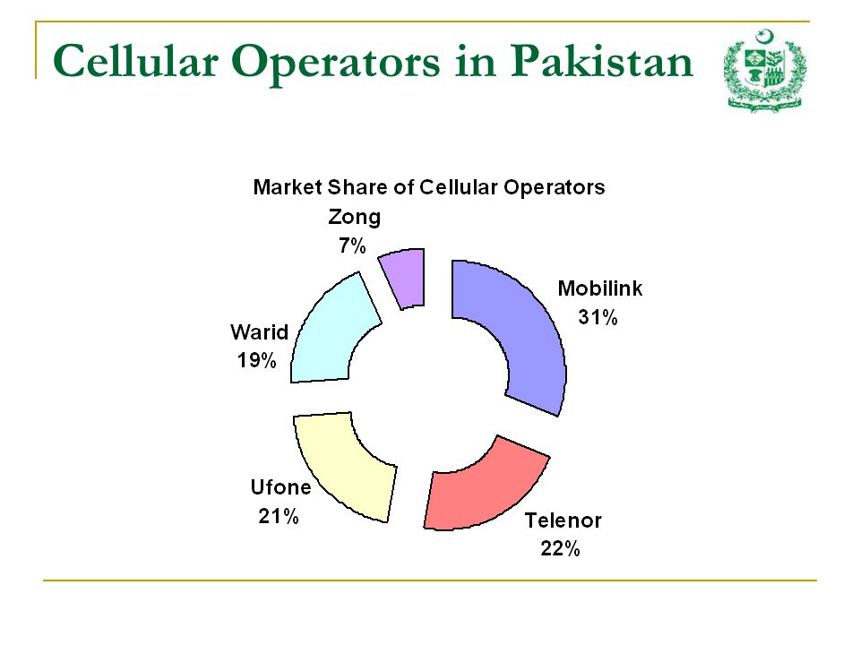 Cellular Operators in Pakistan