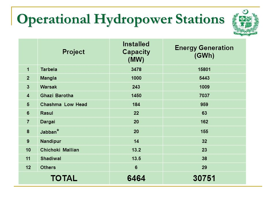 Operational Hydropower Stations Project Installed Capacity (MW) Energy Generation (GWh) 1Tarbela347815801 2Mangla10005443 3Warsak2431009 4Ghazi Barotha14507037 5Chashma Low Head184959 6Rasul2263 7Dargai20162 8 Jabban * 20155 9Nandipur1432 10Chichoki Mallian13.223 11Shadiwal13.538 12Others629 TOTAL646430751