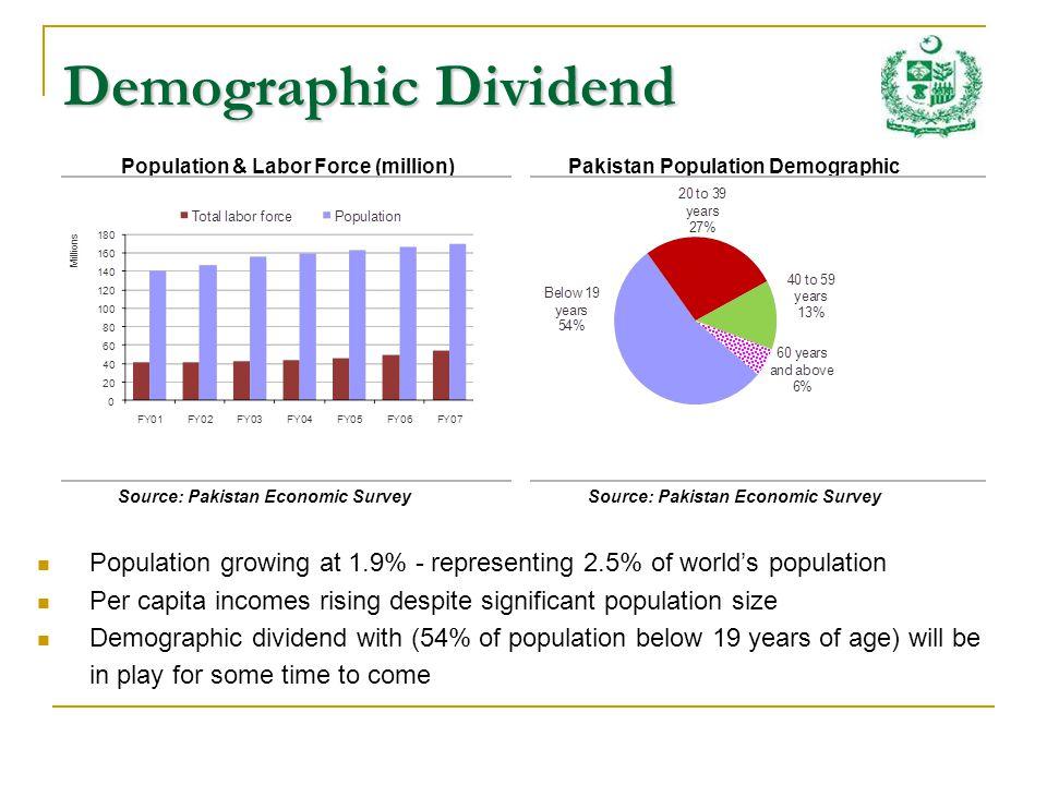 Teledensity Growth in Pakistan