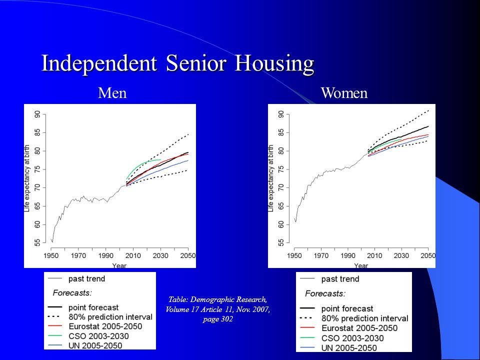 Independent Senior Housing Men Table: Demographic Research, Volume 17 Article 11, Nov.
