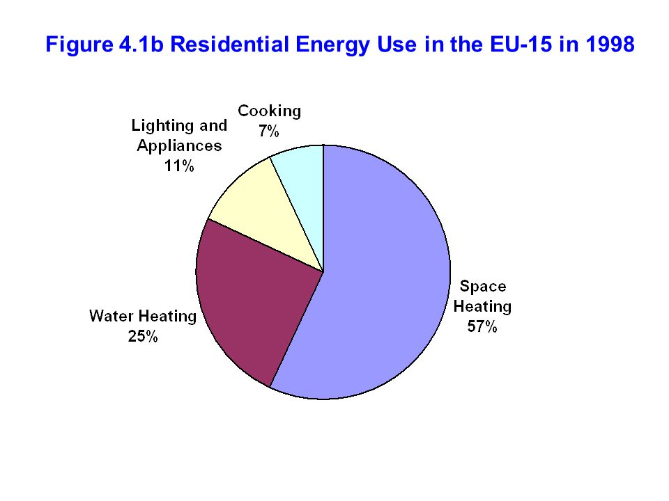 Figure 4.1c Residential Energy Use in China in 2005