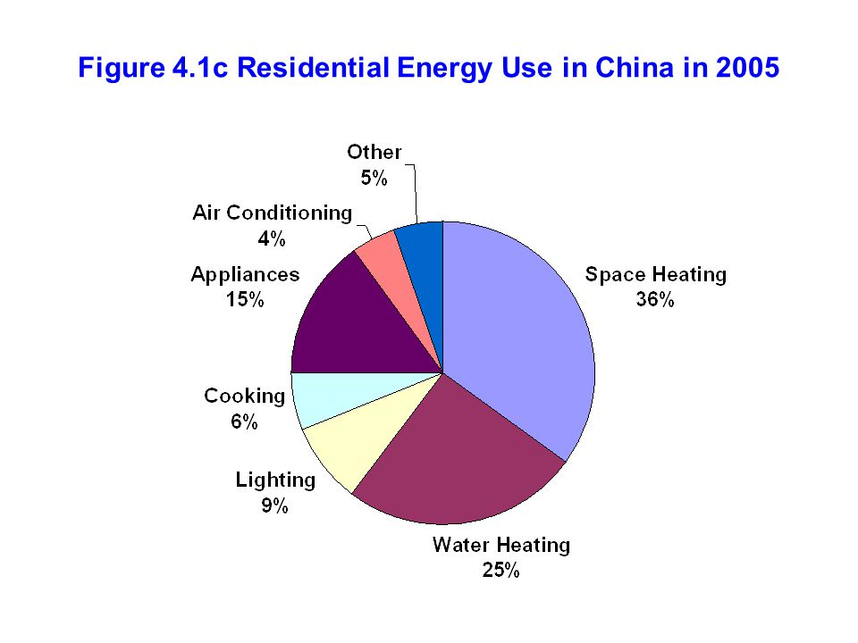 The efficiency of air conditioners and chillers is represented by the coefficient of performance (COP), the ratio of cooling provided to energy used by the unit Wall-mounted air conditioners, COP = 2.5-3.5 except in Japan, where COP=3.5-6.5 Electric chillers, COP = 4.0-7.5 (larger units have a higher COP) Absorption chillers, COP = 0.6-1.2 Note: for electric chillers, we should multiply the COP times the efficiency in generating electricity to get the COP in terms of primary energy.