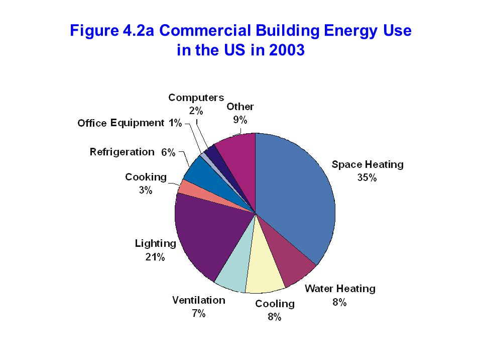 Figure 4.64 Annual energy use by stoves, dishwashers, clothes washers and clothes dryers available in North America