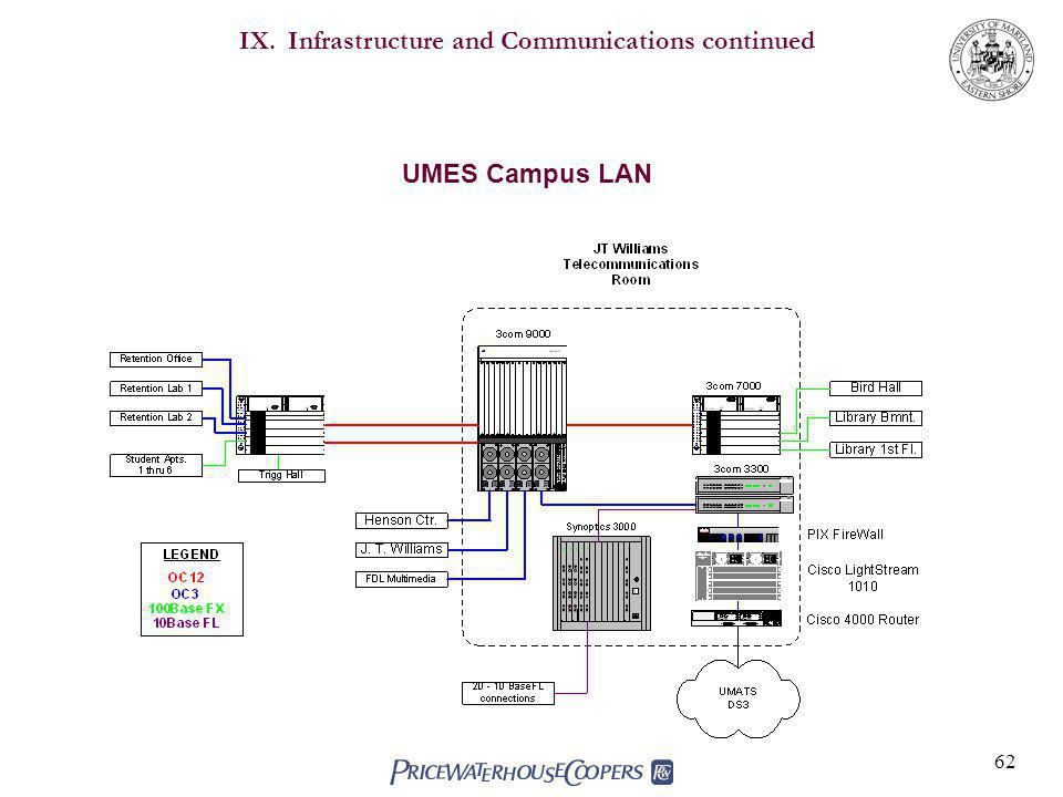62 IX. Infrastructure and Communications continued UMES Campus LAN