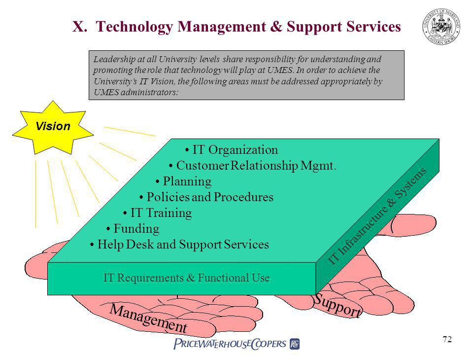 72 X. Technology Management & Support Services Leadership at all University levels share responsibility for understanding and promoting the role that